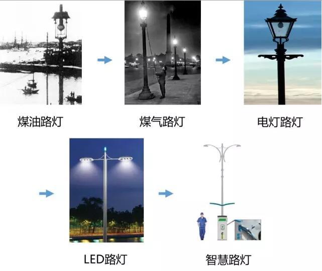 从手动控制开关到自动时控,从单一的照明功能到多功能化智慧路灯杆