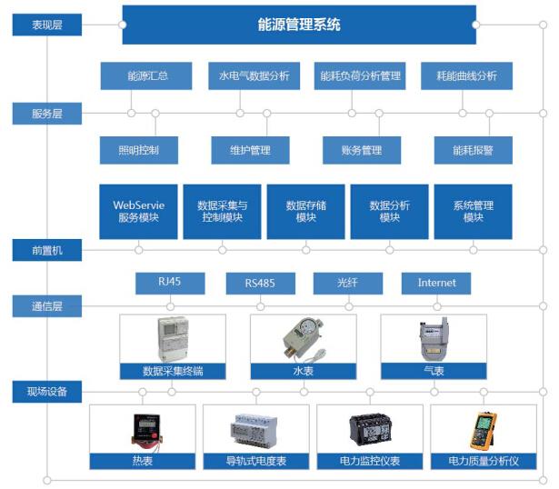 系统管理:设备管理,用户管理,企业信息管理参数设置维护,报警设置